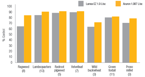 Bar chart showing improved weed control with Acuron