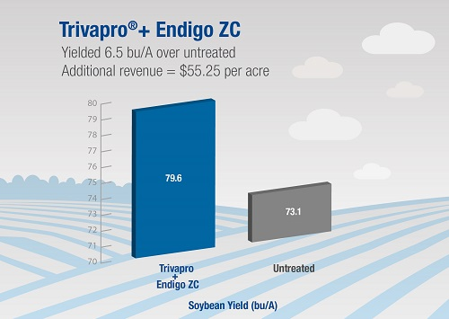 Endigo ZC