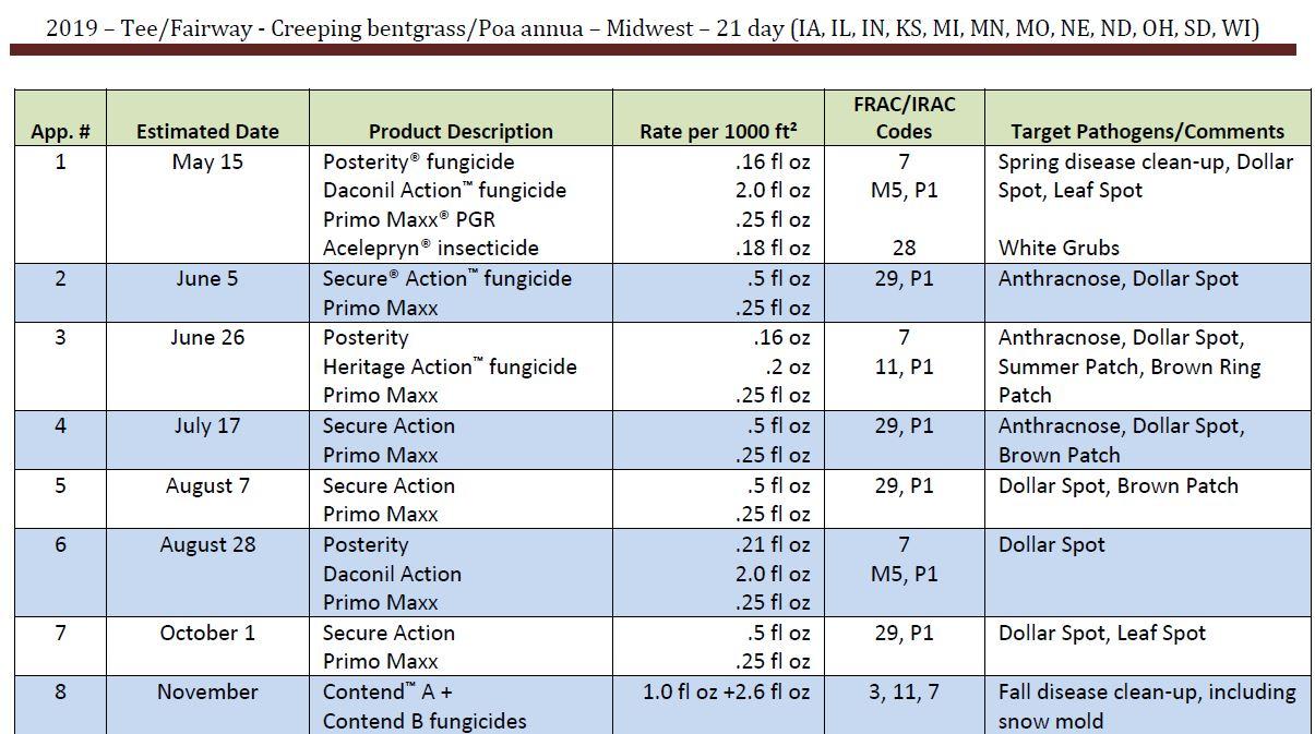 Sample agronomic program for fairways