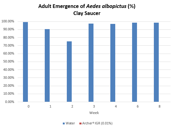 Adult Emergence of Aedes albopictus (%) Clay Saucer