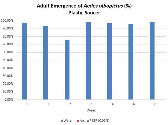 Adult Emergence of Aedes albopictus (%) Plastic Saucer