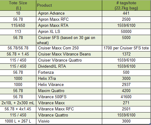 Table showing tote size and tags per tote of each product.