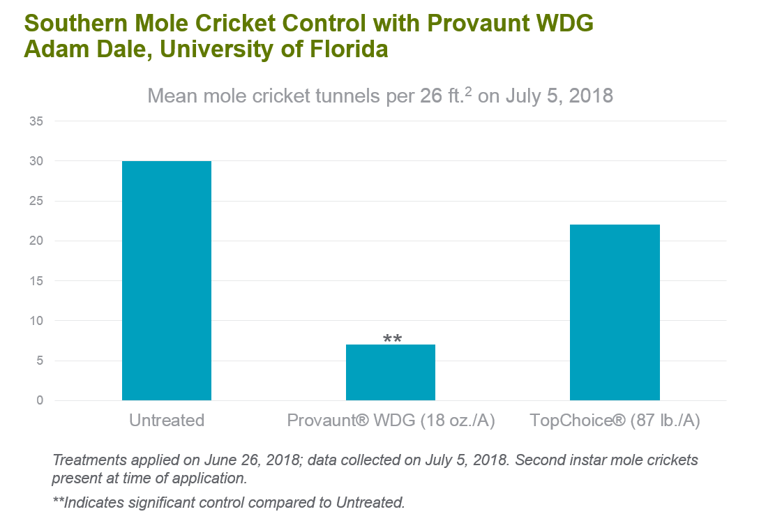 southern-mole-cricket-control-chart