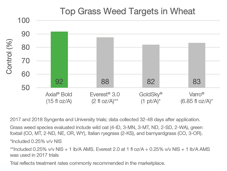 Top Grass Weed Targets in Wheat Chart